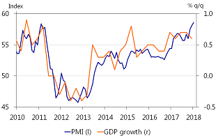 Figure 2: PMI points to strong start of 2018