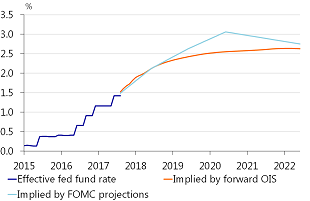 Figure 12: Fed fund rate and OIS curve