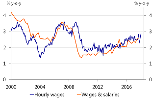 Figure 2: US wages are picking up