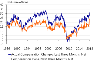 Figure 3: NFIB survey points to higher wages
