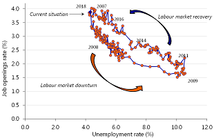 Figure 4: US labour market in the tight spot