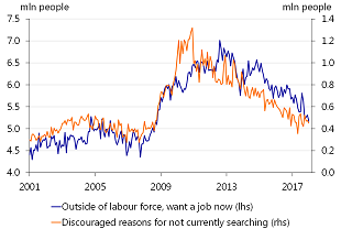 Figure 8: People in the non-labour force that want a job now