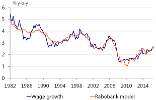 Figure A.1: US wage growth explained by serial correlated model