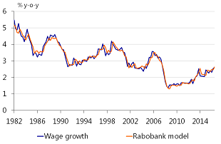 Figure A.2: US wage growth model