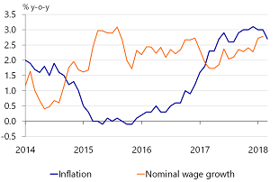 Figure 1: Real wage growth has been negative