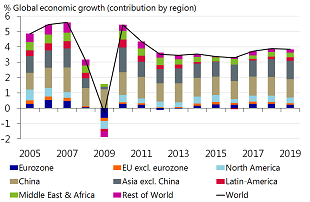 Figure 1: Mild acceleration in global growth to continue this year