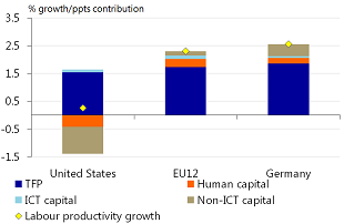 Figure 8: Productivity losses in the US due to disinvestment and destruction of human capital