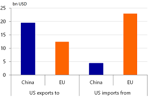 Figure 9: Food & agricultural trade flows between US – China and US – EU (2016 data)