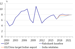 Figure 1: Impact of a trade war on India's economic growth