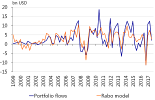 Figure 2: Rabobank portfolio flow model has a good fit