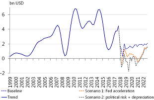 Figure 3: Acceleration of Fed tightening cycle would result in USD 22bn loss of portfolio flows