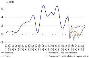 Figure 3: Acceleration of Fed tightening cycle would result in 22bn loss of portfolio flows
