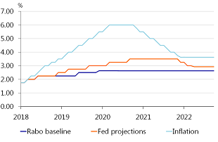 Figure A.2: Fed policy rate assumptions