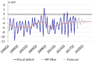 Figure A.3: Expected fiscal deficit