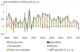 Figure 1: Economic growth disappoints in 18Q1