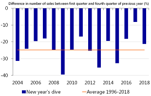 Figure 2: A familiar picture in 2018 – the new year's dive in sales
