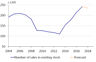 Figure 3: A small decline in the number of homes sold expected