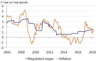Figure 2: Real wage growth improves