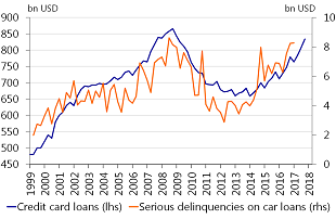 Figure 3: Households are taking on more credit card debt, but at the same time have difficulties servicing car loans