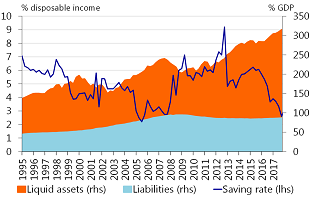 Figure 4: Low savings rate and elevated assets move in opposite directions