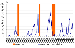 Figure 5: Probability of US recession at 17 month horizon is 27%
