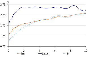 Figure 6: Downward sloping 1m forward OIS curve on 2-6 year domain