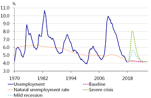 Figure 7: Three scenarios for unemployment