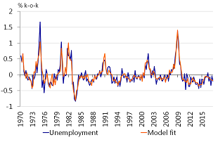 Figure A.1: Unemployment model is accurate