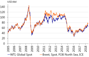 Figure 4: Brent oil price nears USD 80