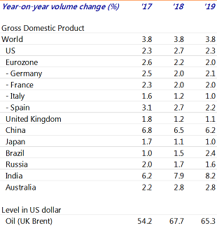 Table 1: Economic prospects for the major economies