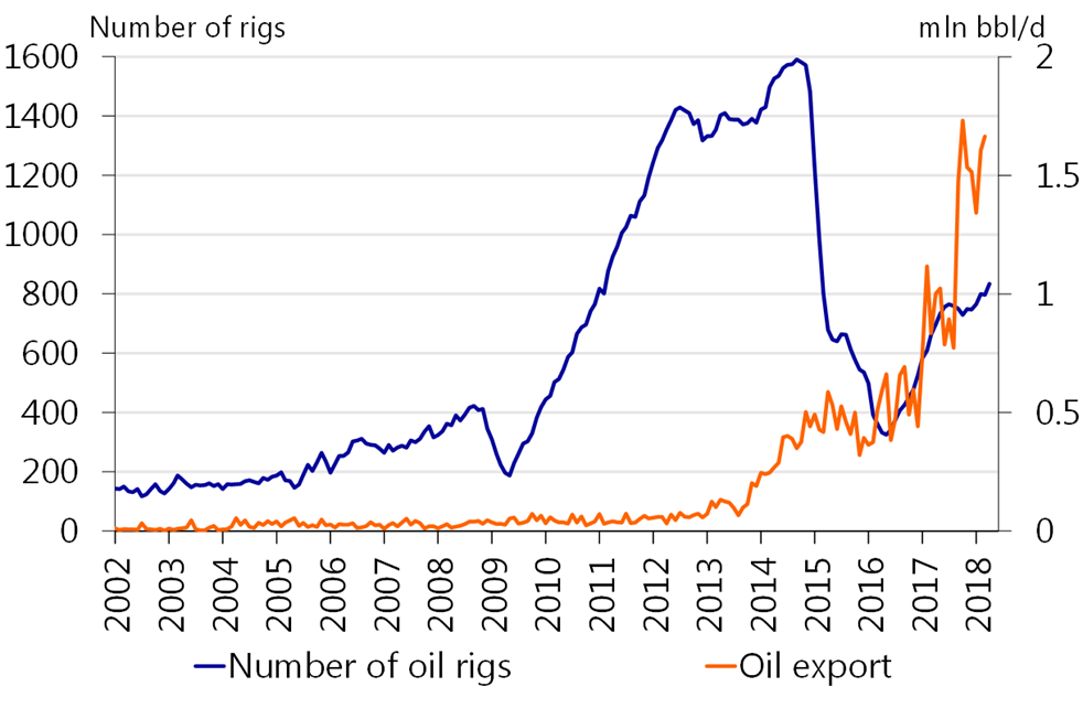 The oil market in turmoil: a case of losers and winners