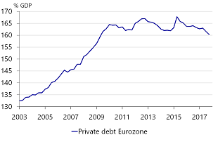 Figure 1: Eurozone private debt on a downward path, but still near all-time highs