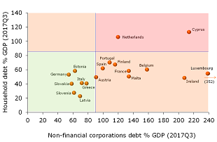 Figure 4: Debt among non-financial corporations seems more of an issue than household debt