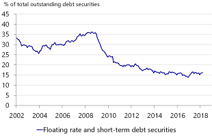 Figure 13: Proportion of floating rate and short-term debt securities in the Eurozone has decreased