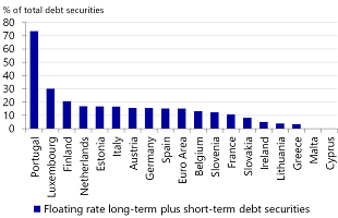Figure 14: Highest roll-over and interest rate risk on corporate debt securities in Portugal (March 2018)
