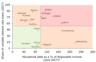 Figure 17: In Finland and most crisis countries household debt is high and largely at variable rates