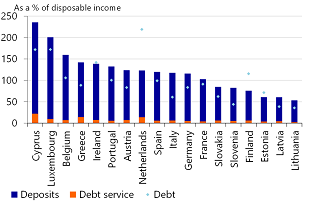 Figure 19: In all Member States, household's cash and deposits are comfortably above debt service (end-2017)