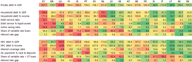 Table 1: Heatmap for household and corporate sensitivity to interest rate shocks