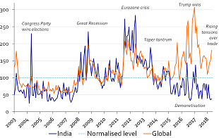 Figure 1: Indian policy uncertainty index hasn't budged