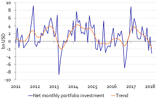 Figure 2: Portfolio investment on a downward trend