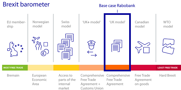 Figure 1: Rabobank's base case remains unchanged