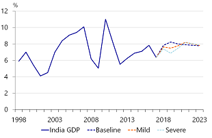 Figure 4: In a severe oil scenario India could lose out on 2.3ppts of growth in the short term