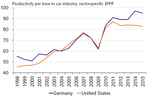 Figure 7: The US car sector has been losing ground after the crisis