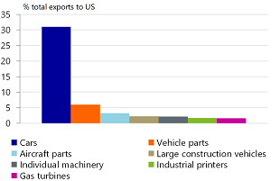 Figure 11: Japan exports many cars and parts to the US